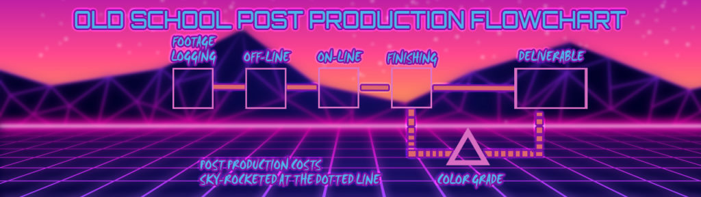 Fun 80's style graphic showing where color grading used to fit in the Post Production process